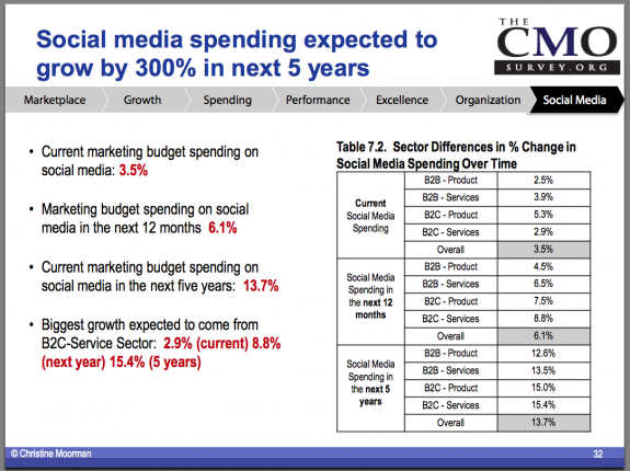 CMO SM Growth Chart Shows A Projected 500% Increase