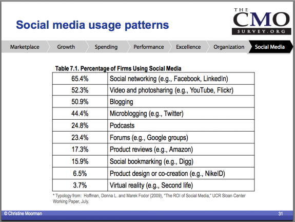 CMO Social Media Survey Chart